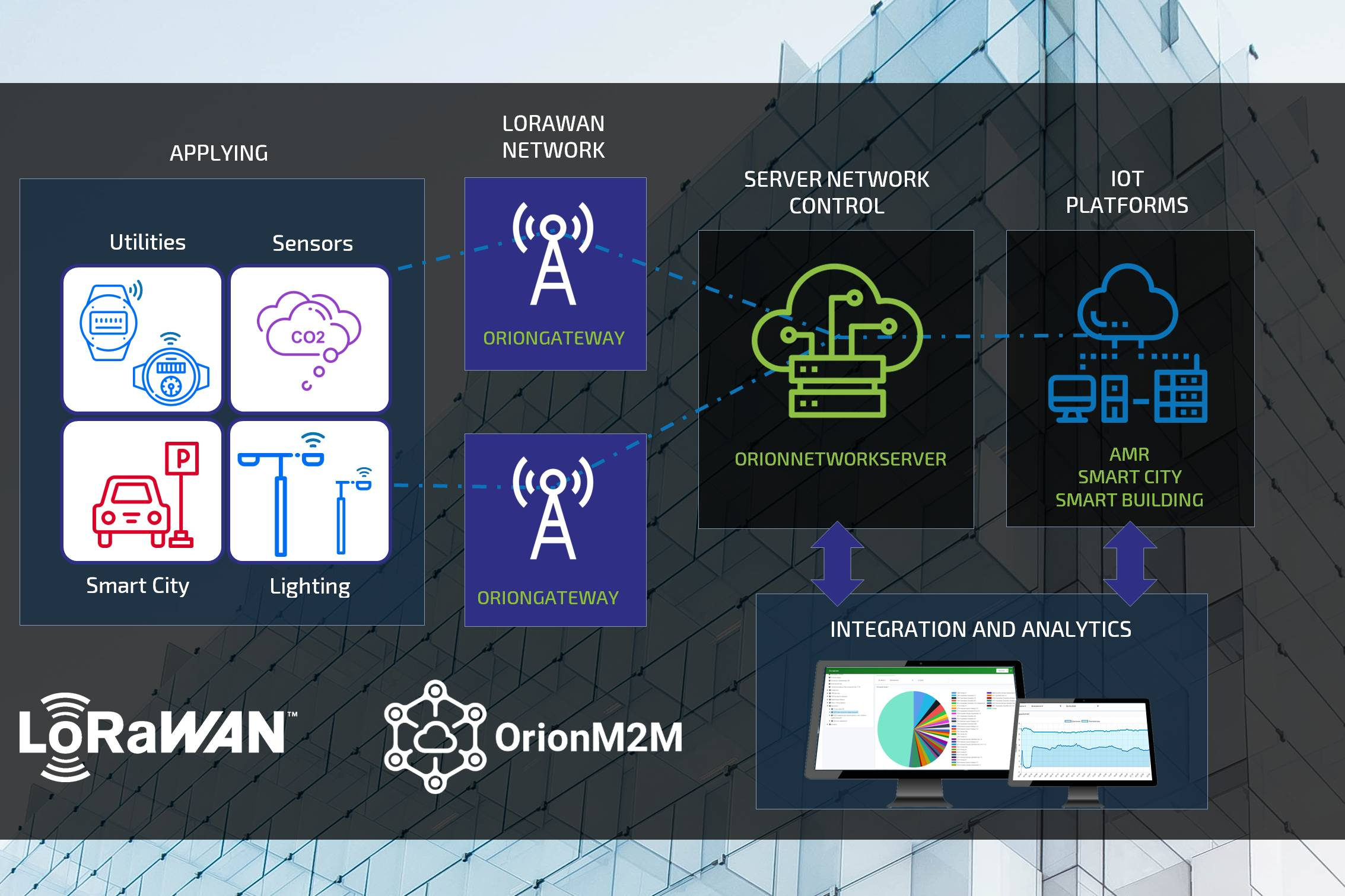 Orion M2M Network